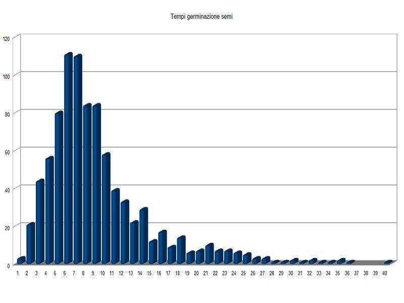 Germinazione 2015-2018.jpg