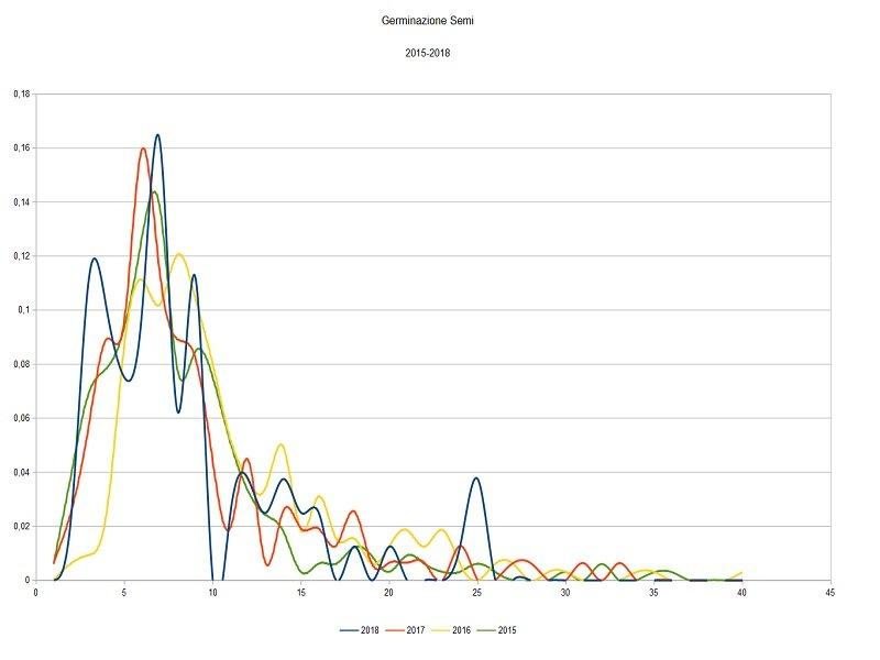 Germinazione 2015-2018 a confronto 1.jpg