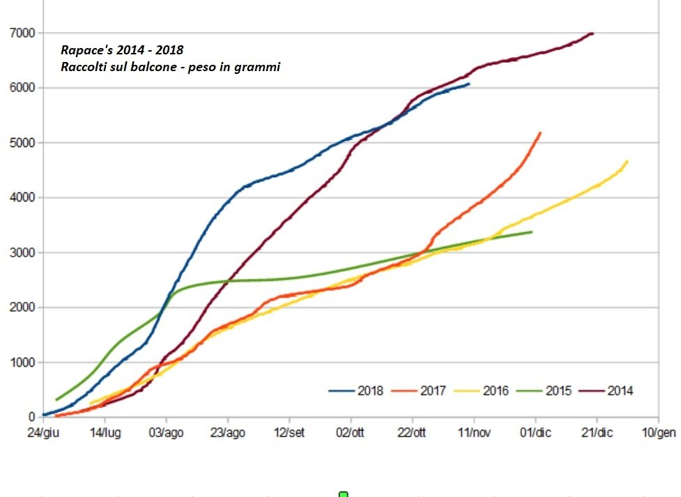 Grafico Raccolti Balcone 2014-2018.jpg