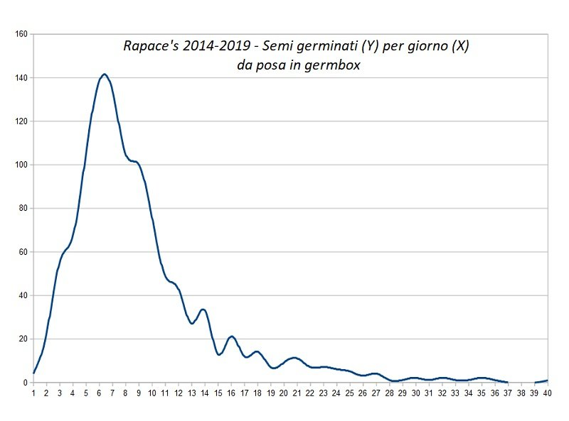 2019 - Totale semi germinati 2014-2019 per giorno.jpg