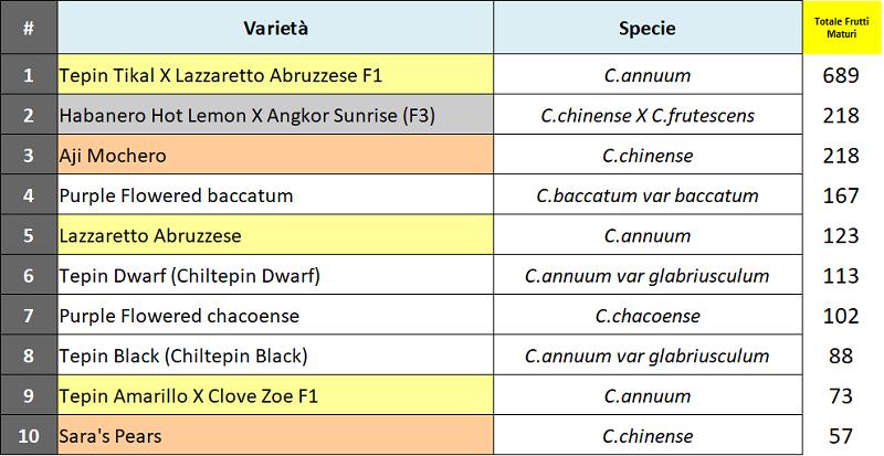 04 Varietà con maggior numero frutti.png