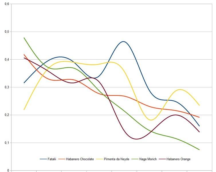 Grafico Primi.jpg