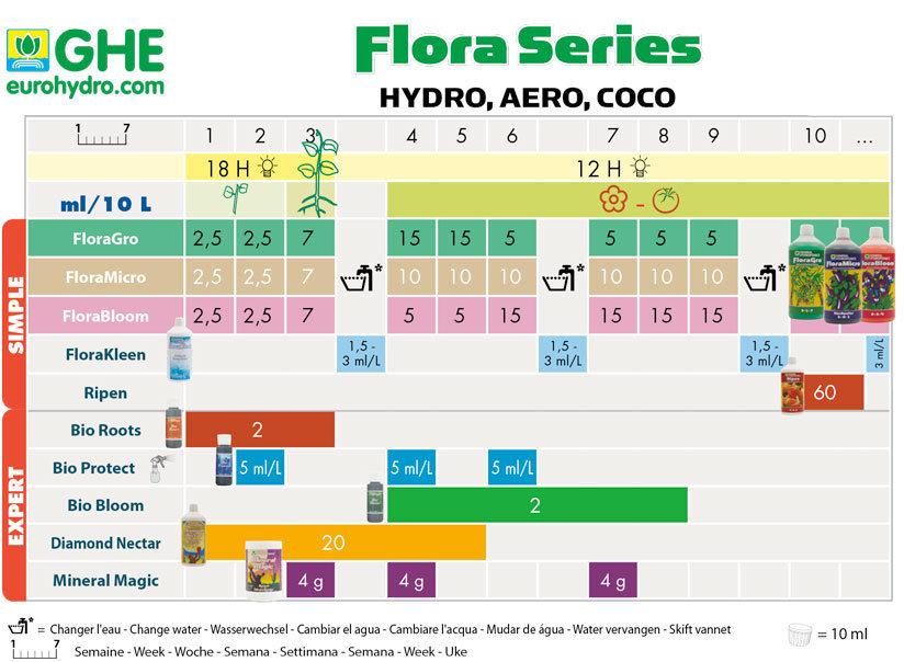 Flora Series General Hydroponics..jpg