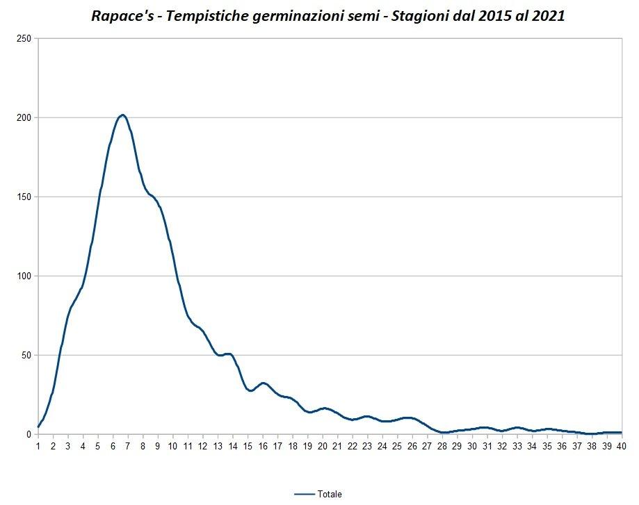 Germinazione Totale Grafico.jpg